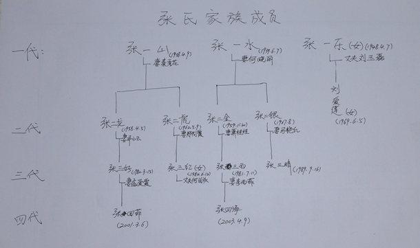 新闻资讯 馆内新闻 >> 浏览文章    a,填写空白家谱首先应该列出家族图片